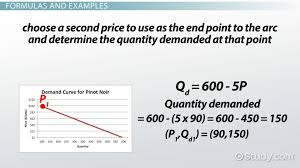 elastic demand definition formula examples lesson transcript study com