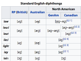 Old English Vowel Chart Is There Any Word With Two Consecutive Monophthongs Whose