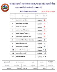 Rangsit City Municipality - ประกาศผลการเลือกตั้งท้องถิ่น ของเทศบาลนครรังสิต  (อย่างไม่เป็นทางการ)