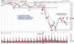 Stock Market Time Wyckoff Power Charting Stockcharts Com