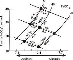 Acidosis Alkalosis Chart Blue Book 15th Edition