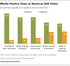 5 Charts On Americas Very Positive Image In Africa Pew