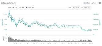 2.1 ou trouver des signaux de trading; Le Bitcoin A 10 Ans Apres La Correction Le Rebond