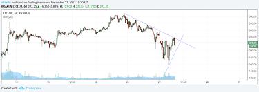 Ltc Eur Chart Ltc Eur For Kraken Ltceur By Altini95 Tradingview
