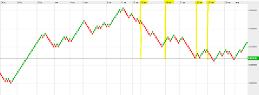 Pros And Cons Of Renko Charts Renko Charts Trading Without Time Pressure Trading Based