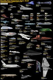 Size Comparison Of Famous Sci Fi Spaceships Infographics
