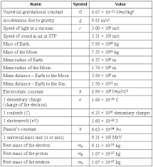 list of physical constants