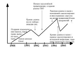 Реферат Формирование российского рынка ценных бумаг  Формирование российского рынка ценных бумаг