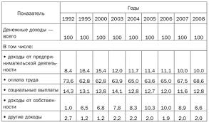 Доходы и расходы домашних хозяйств Структура и показатели доходов домашних хозяйств