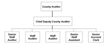Dupage County Il Auditor Request For Information Under