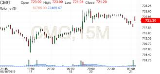 Cmg Stock Chart Chipotle Mexican Grill Chart Cmg Investing Com