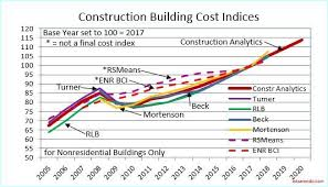 Inflation In Construction 2019 What Should You Carry