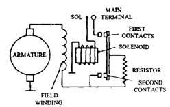 heavy vehicle starter motors automobile circuit diagram of coaxial starter