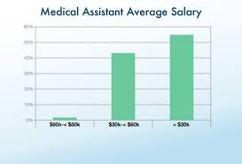 medical assistant pediatrics salary clinical office staff salary report