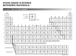 8th Grade Science Formula Chart Guide To Using Interactive Notebooks In The Science