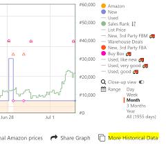 How To Read A Keepa Chart In 2019 Flipamzn