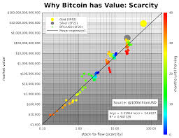 Modeling Bitcoins Value With Scarcity Planb Medium