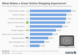 Chart What Makes A Great Online Shopping Experience Statista