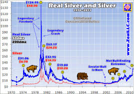 Silver Real Time Chart Real Silver Highs 3 Gold Eagle