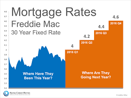 Current Mortgage Rates Chart Where Are Mortgage Rates Headed This Winter Next Year