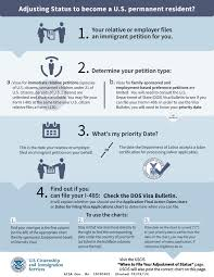 Form Infographic Adjusting Status To Permanent Residence Visa Lawyer