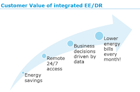 How Integrating Ee Dr Creates A Win Win For The Utility