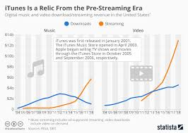 Chart Itunes Is A Relic From The Pre Streaming Era Statista