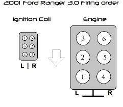 1994 ford ranger v6 spark plug wiring diagram wiring diagram 1994 ford ranger v6 spark plug wiring diagram wiring diagram repair guides