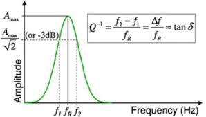 Characterization Of Acoustic And Mechanical Properties Of