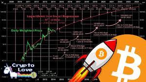 Bitcoin Price Prediction Extremely Bullish