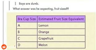 Fruit Comparison Chart Bra Cup Size Comparison To Fruit Boob Shape Chart Bra Fruit