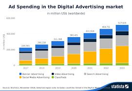 Digital Advertising Native Advertising Marketing