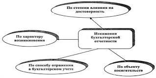 Бухгалтерская финансовая отчетность проблемы выявления  Признаки классификаций искажений бухгалтерской финансовой отчетности