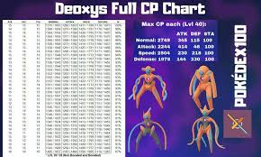 Deoxys Cp Iv Chart Www Bedowntowndaytona Com
