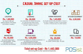 restaurant expense a comprehensive guide to opening a casual dining restaurant cdr