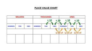 Show A Place Value Chart Place Value Chart