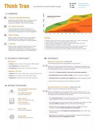What Is The Best Ux Resume Quora