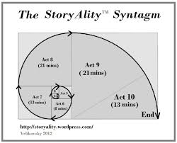 Screenplay Structure Chart The Storyality Screenplay Story Structure Syntagm Storyality
