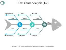 Root Cause Analysis Template Awesome Root Cause Analysis Template 48 Ppt PowerPoint Presentation