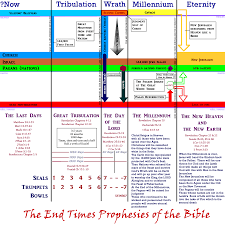 Rapture Vs Second Coming Chart File Millennium Gif Wikimedia Commons