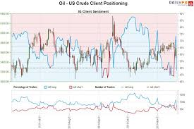 Oil Price Outlook Crude Surges 6 In Two Days Wti