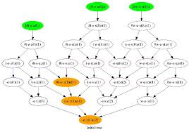 Word Patterns Amazing An Example Rule Graph Corresponding To The Word Patterns In Table 48