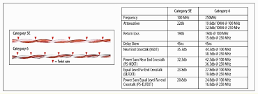 Ethernet Cable Standards Chart Cctv Surveillance Installation Cable And Wire
