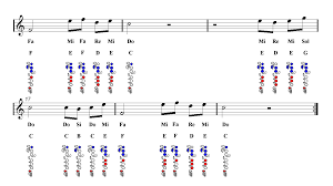 Beauty And The Beast Flute Sheet Music Guitar Chords