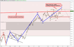 Dxy 10 Year Chart Us Dollar Index Nears Decision Point In Elliott Wave Pattern