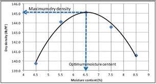 Soil Compaction Chart Standard Proctor Test Its Apparatus Procedure Result
