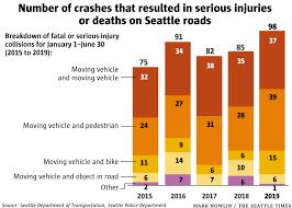 Sdot Org Chart Sdot Data Shows Nearly 100 Serious Injury Or Fatal