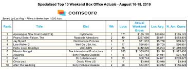 American Box Office Chart Hello Love Goodbye Crosses P800 Million Mark Enters North