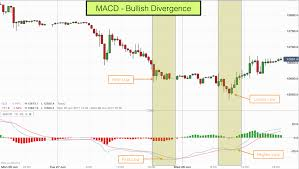 Macd Bullish And Bearish Divergence With Price