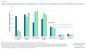 A Dozen Facts About Immigration
